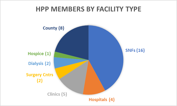 2019 Breakdown of HPP Members by Facility Type - Pie Chart