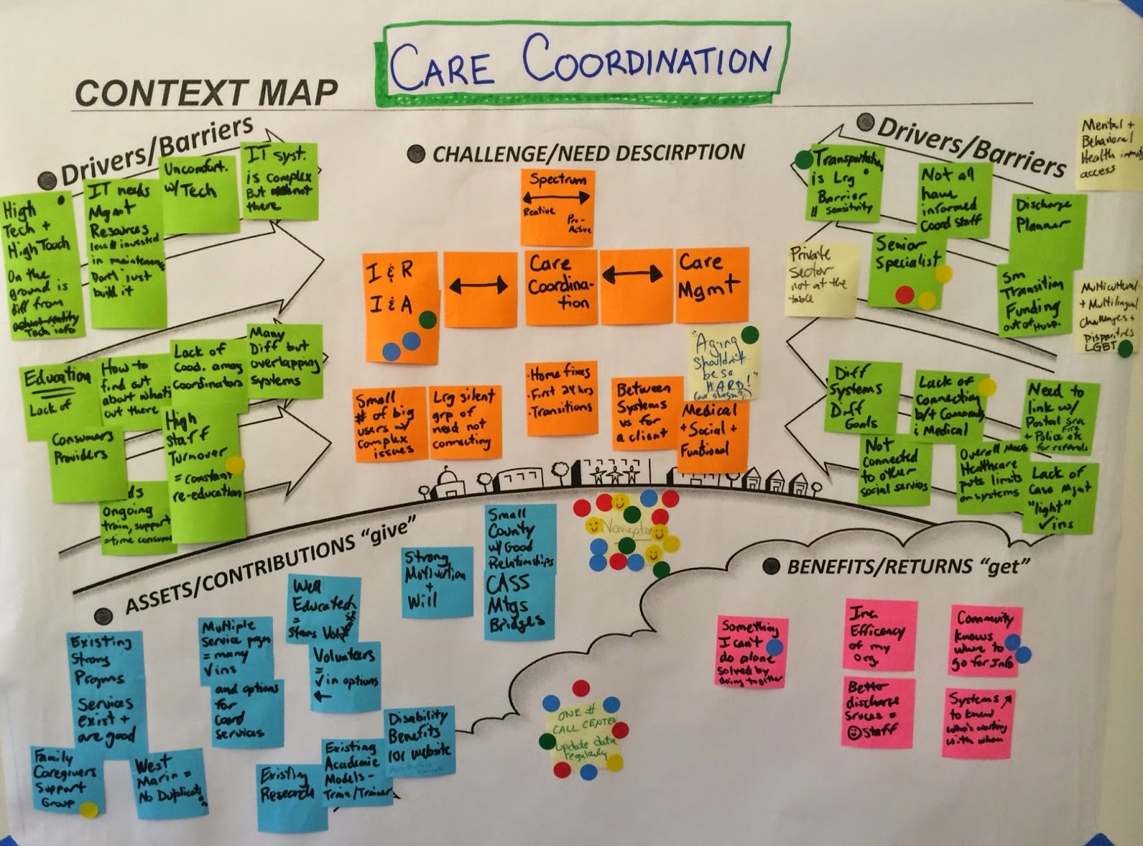 Care Coordination Context Graphic