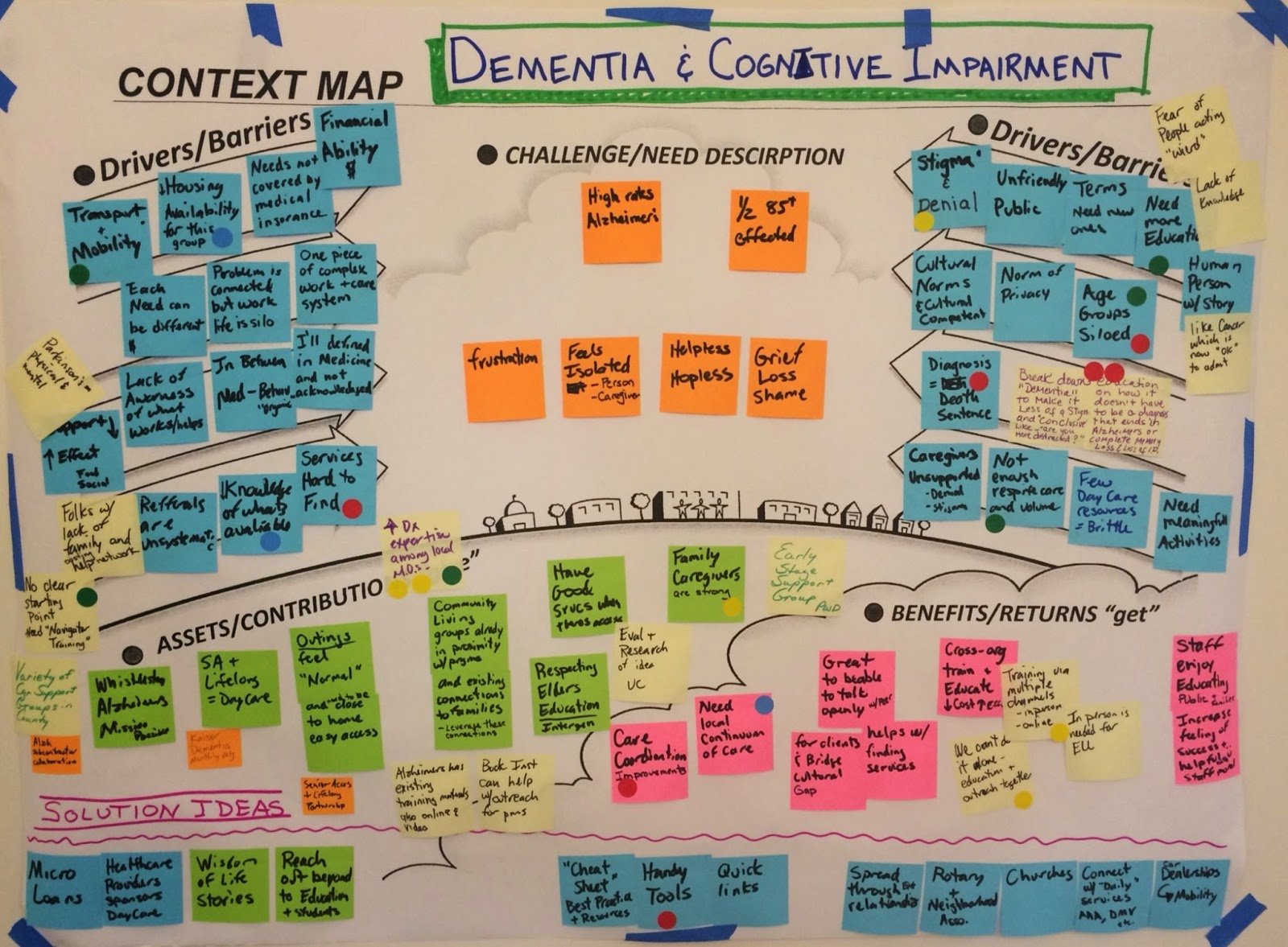 Dementia Context Graphic