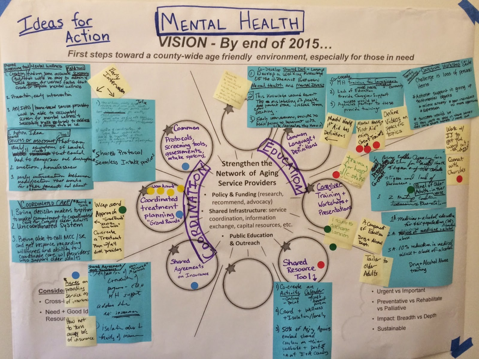 Aging Action Initiative Mental Health Action Ideas Graphic
