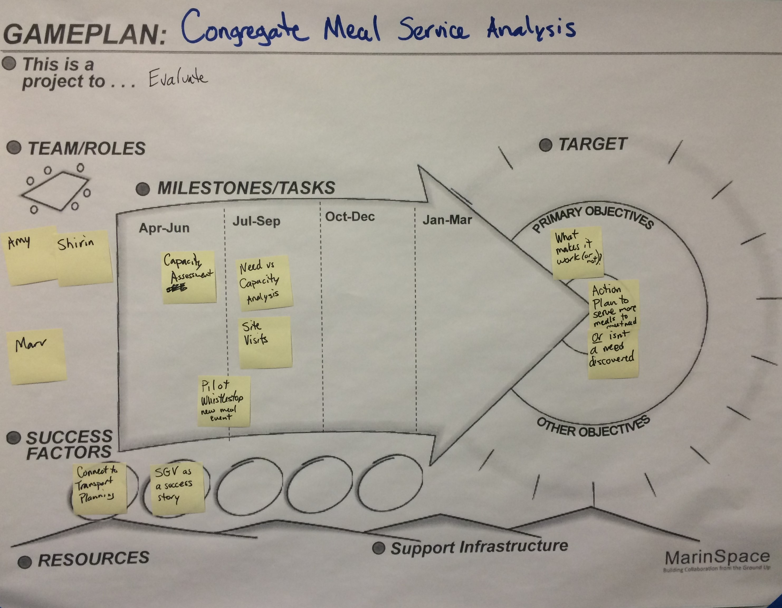 Congregate Meal Service Analysis Game Plan Graphic