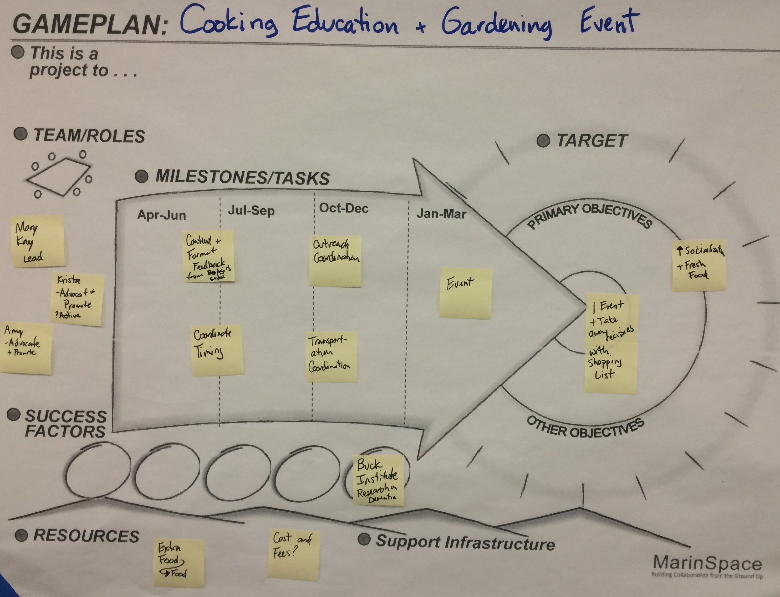 Cooking Class Game Plan Graphic