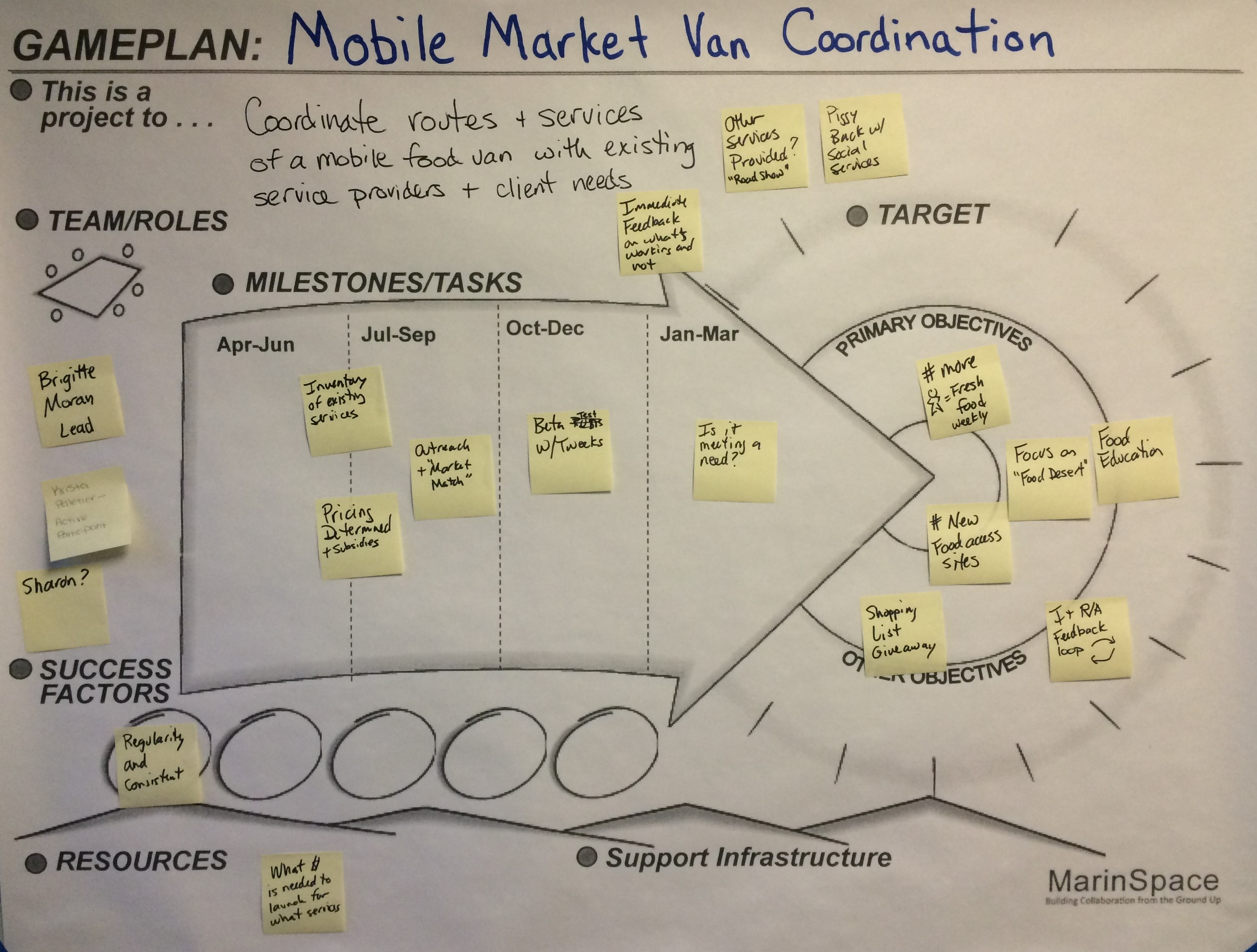 Mobile Market Game Plan Graphic
