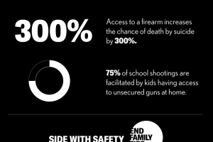 8 children and teens are unintentionally injured or killed by guns every day.  Access to firearms increases the chance of death by suicide by 300%.  75% of school shootings are facilitated by kids having access to unsecured guns at home.  Side with Safety.